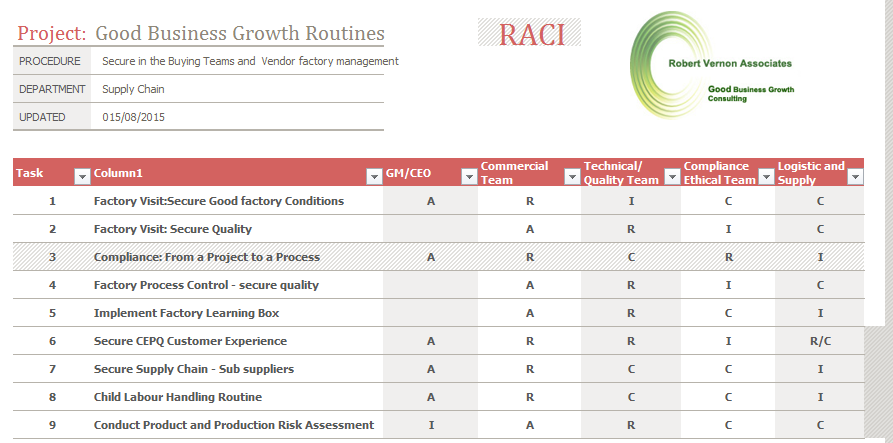 Sample raci chart template